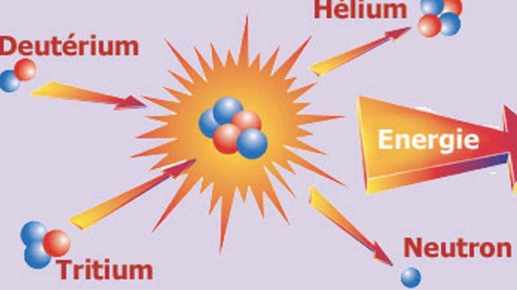 image-La fusion nucléaire : état et perspective